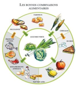 Les bonnes associations alimentaires selon la naturopathie